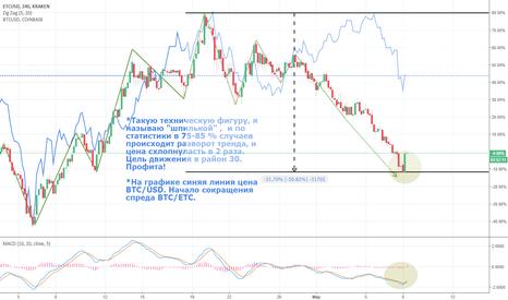 ETCUSD: ETC/USD вверх. ETC/BTC уменьшение спреда.