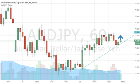 AUDJPY: BUY GOLD FOR 1319.50