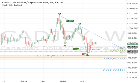 CADJPY: $CADJPY bullish reversal potential