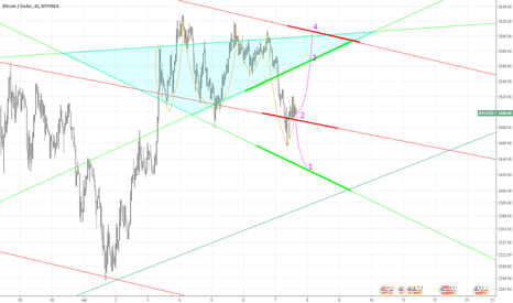 BTCUSD: The linear crystal ball chart