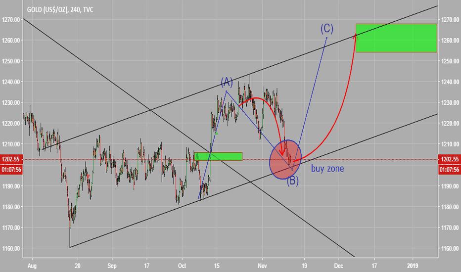GOLD: focus buy  gold