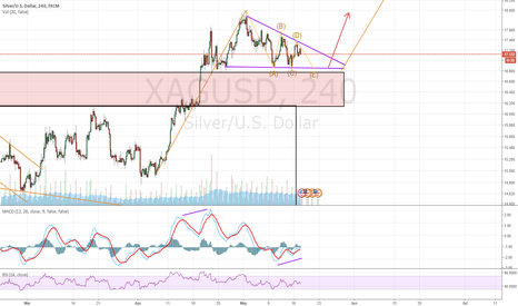 XAGUSD: Retracement coming to an end.