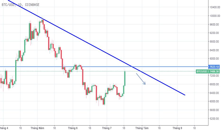 BTCUSD: [18/07/2018] - BTC tăng vọt sau những tín hiệu mở rộng