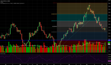 GC1!: Signs pointing to Gold swoon end– Start positioning for rally