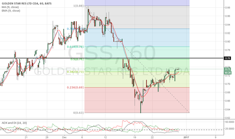 GSS: lets close at .76