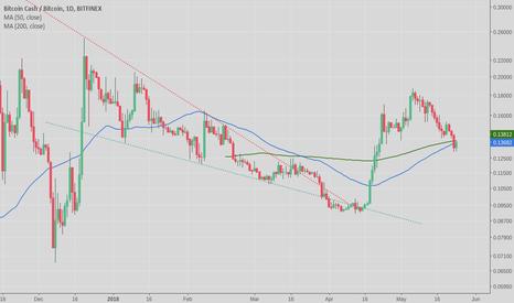 BCHBTC: BCH Bitcoin Cash pump & dump / visibly to the blinds