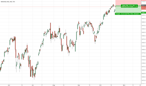 NDX: NASDAQ 100 Short Trade on H4 Chart