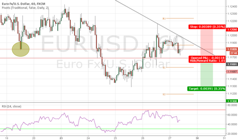 EURUSD: A QUICK BREAKOUT/TREND CONTINUATION TRADE