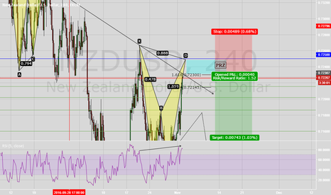 NZDUSD: NU near Bearish Bat Completion