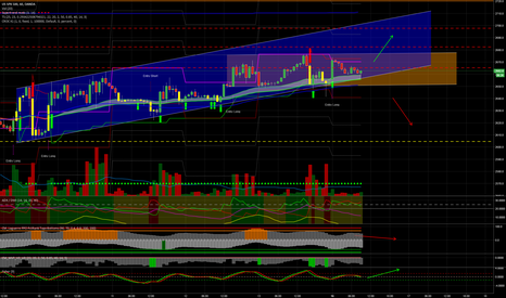 SPX500USD: SP500, laterale