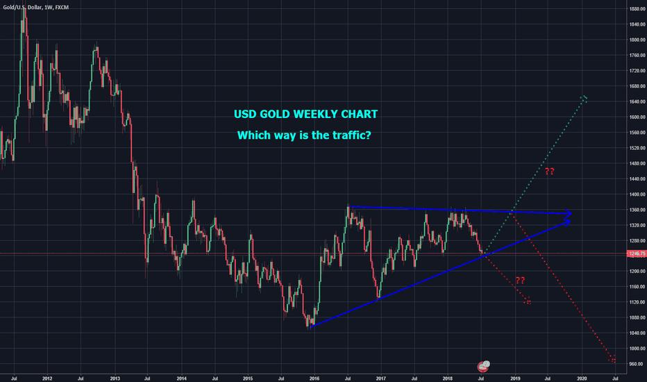 XAUUSD: USD GOLD WEEKLY CHART