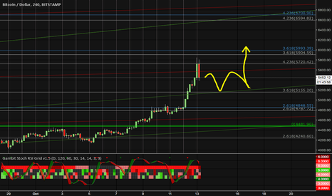 """BTCUSD: round 2 getting ready for the """"fork"""""""