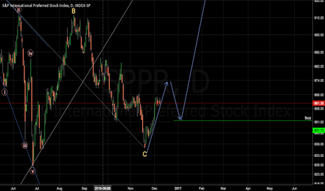 SPPR: SPPR waiting for a bullish 3rd wave
