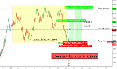 AUDJPY: Great time for Long
