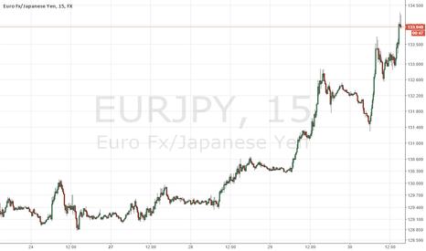 EURJPY: Shorting EURJPY