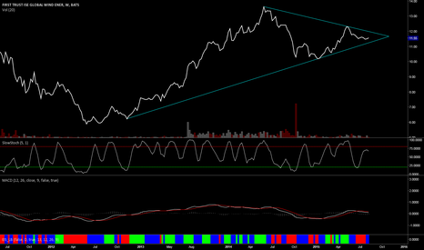 FAN: It looks ready to bust a triangle very soon.
