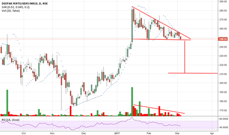 DEEPAKFERT: deepak fertilise - a breakdown is expected
