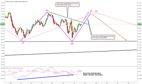 DOWE: DOWE - DOW EUROPE MORE UPSIDE BEFORE A POSSIBLE DROP