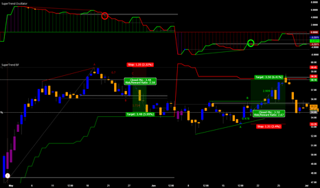 Page 7 Support and Resistance — Trend Analysis — Indicators