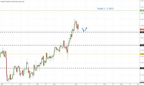 GBPUSD: GbpUsd - Strong After Brexit Breakthrough