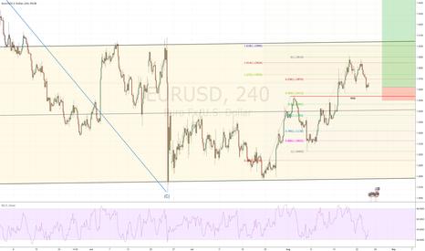 EURUSD: another buy