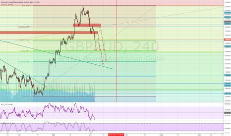 GBPAUD: Continuation of bearish action