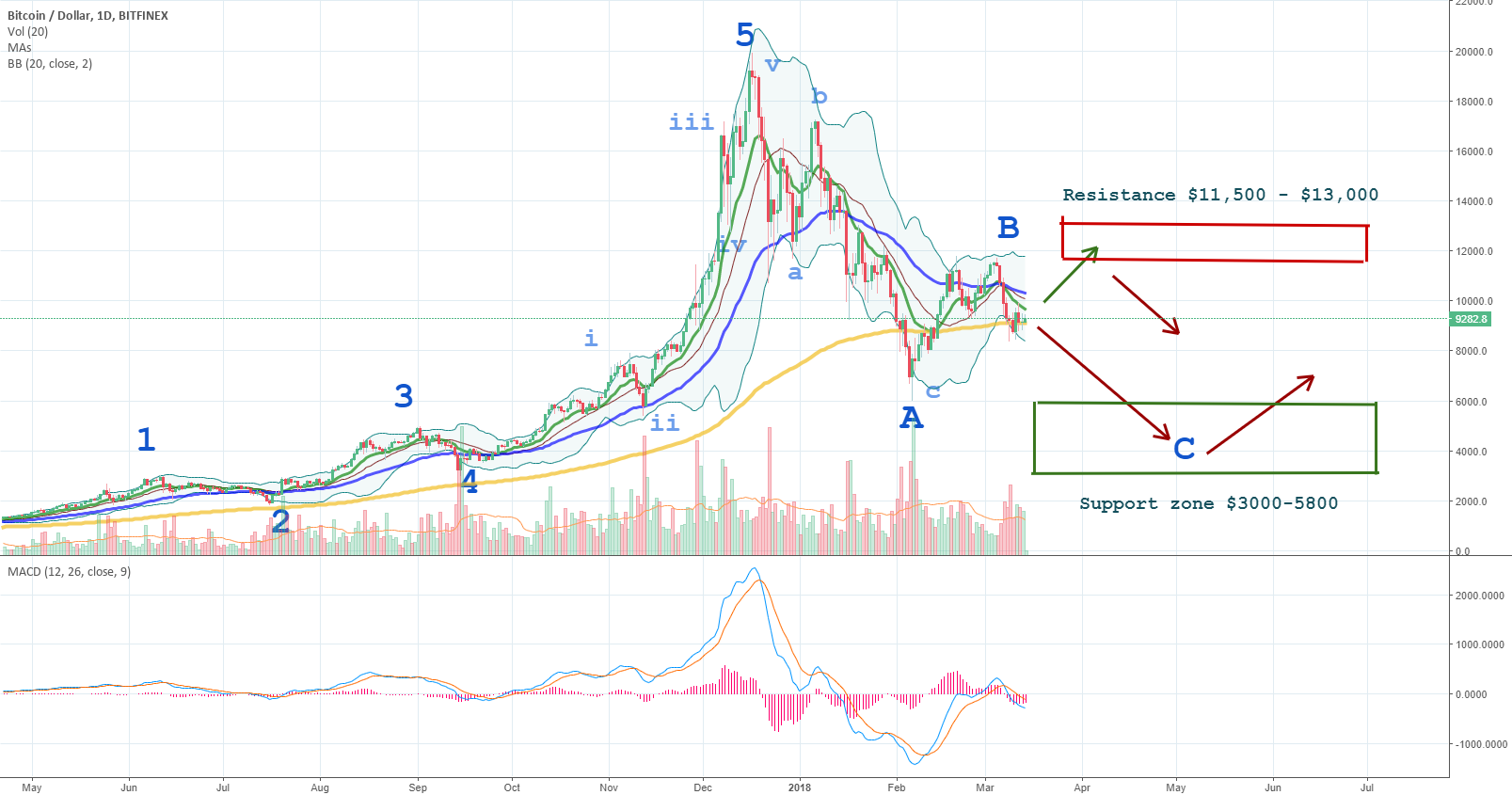 Longer term Bitcoin correction may be needed