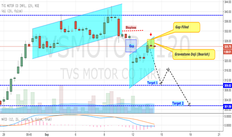 TVSMOTOR: TVS Motor at Shorting Levels