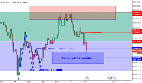 ETHUSD: ETHUSD Levels And Perspective: Minor Reversal Zone.