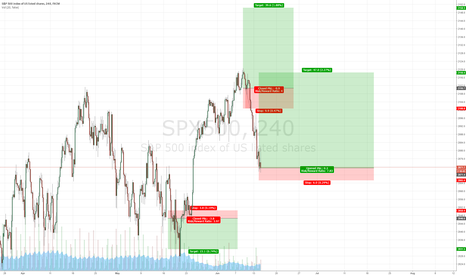 SPX500: Marginally net long! That's how you beat the market