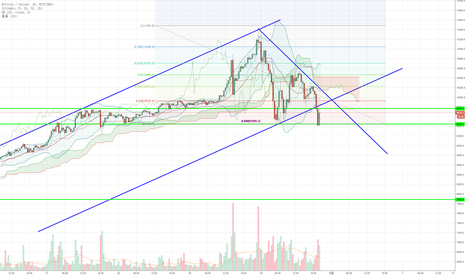 BTCUSD: BTC is ready to move