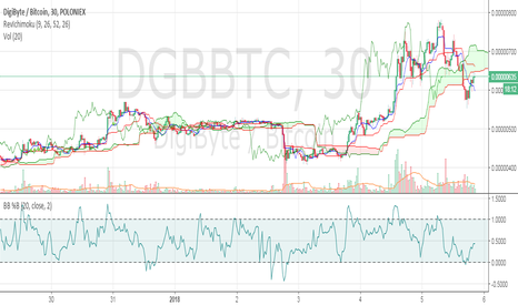 DGBBTC: DGB buy in opportunity for long
