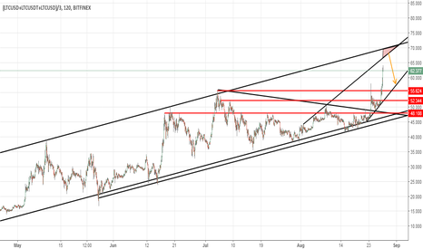 (LTCUSD+LTCUSDT+LTCUSD)/3: Litecoin moving towards the top of the channel
