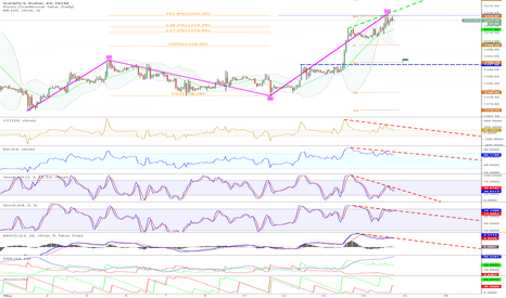 XAUUSD: Today-Target: 1198 (S1) due to BEARISH DIVERGENCE & C = 161,8% A