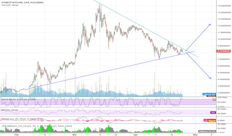 ETHBTC*BTCUSD: ETHUSD Large Scale Triangle