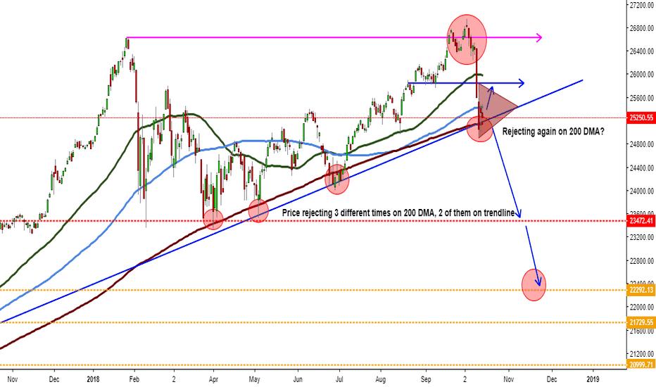 DJI: Dow Jones pretty close to a Black Monday Pattern, are we?