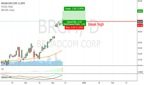 BRCM: BRCM_break high Bullish