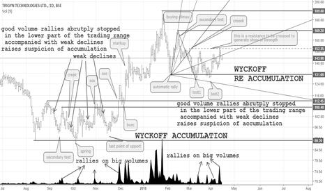 TRIGYN: Learning Wyckoff's methods