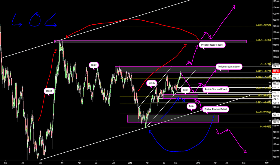 USDJPY: UJ Daily possible way outs