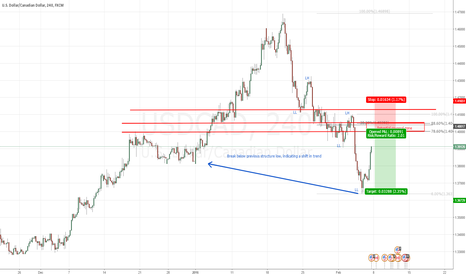 USDCAD: USDCAD - a shift in trend ?