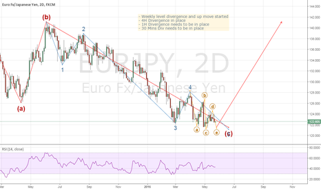 EURJPY: EURJPY: Long term - long Opportunity
