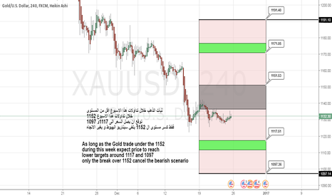 XAUUSD: XAUUSD Weekly Cycle