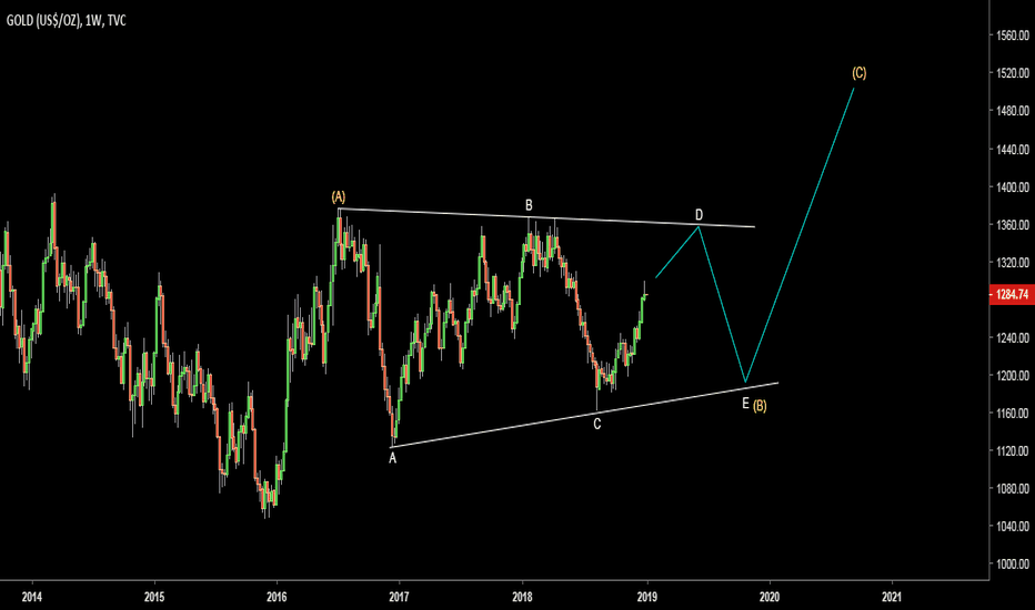 GOLD: Gold. Possible triangular consolidation