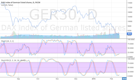 GER30: GER30 RSI long signal