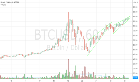 BTCUSD: BTC seen upward