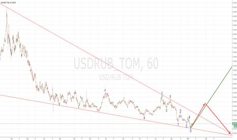 USDRUB_TOM: USD/RUB. Большой КДТ от 85,9990.