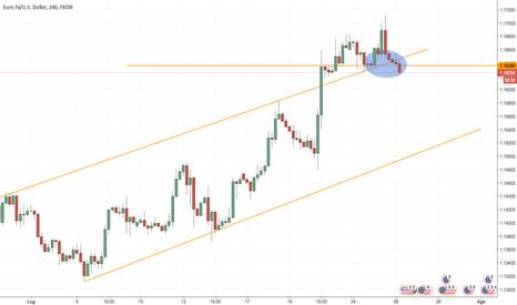 EURUSD: EURUSD - rottura trendline e livello di prezzo
