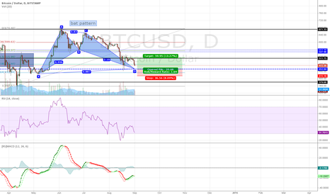 BTCUSD: BTCUSD Almost on Target UPDATE 2