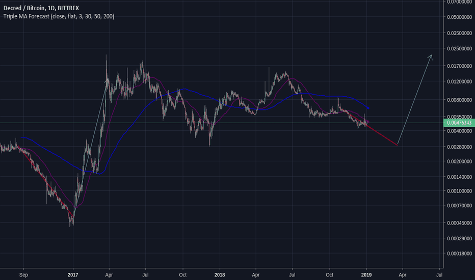 DCRBTC: Comparing the downward trend from late 2016