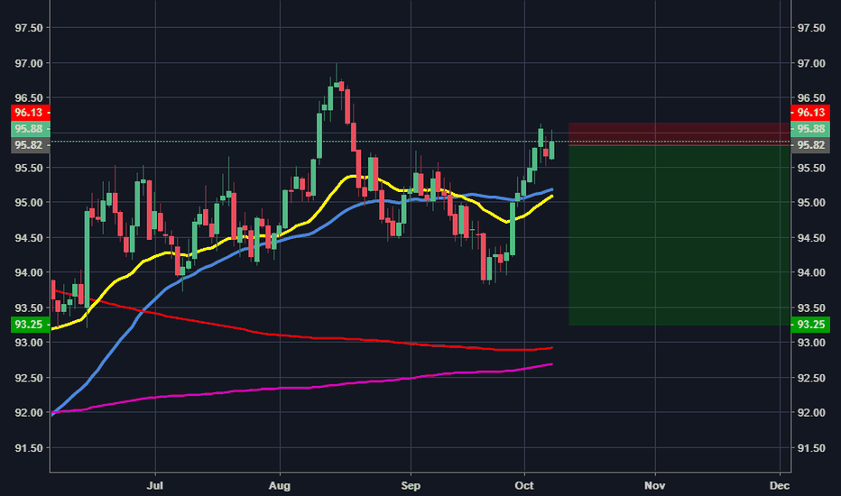 DXY: DXY to put in a C leg down